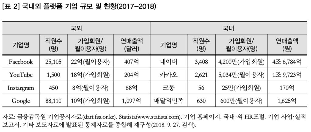 국내외 플랫폼 기업 규모 및 현황(2017-2018)
